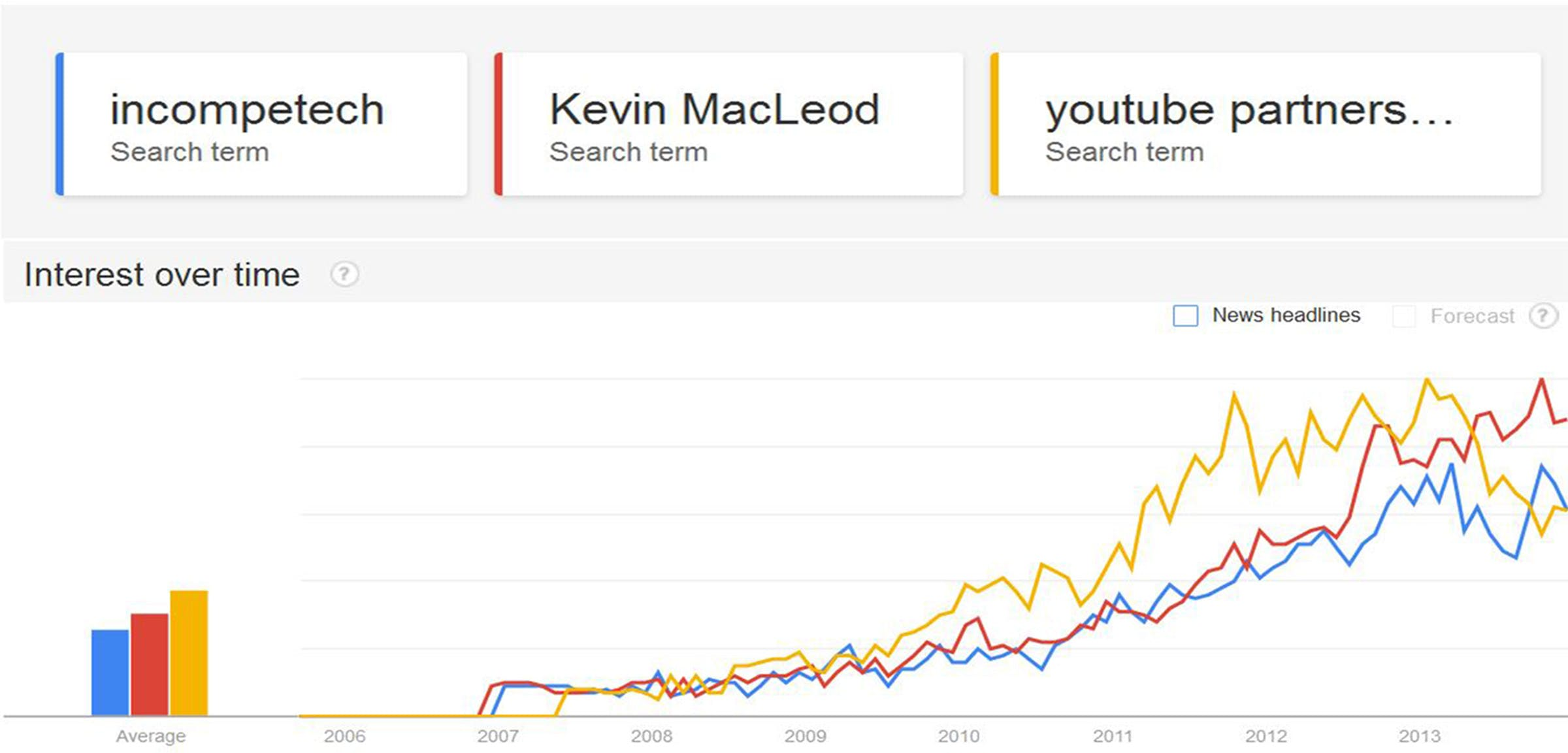 Free Music: Kevin MacLeod composes for the internet — Kickstarter